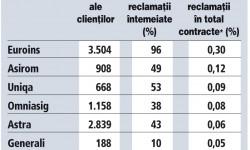 6-top-reclamatii