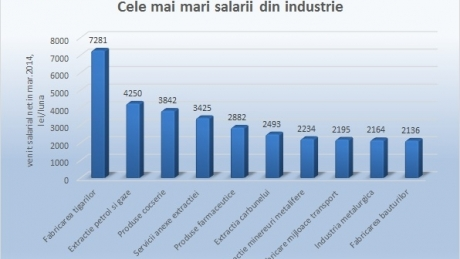 Topul celor mai mari salarii din România