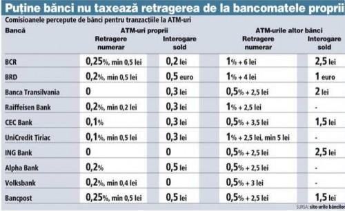Ce_comisioane_au_băncile_pentru_operaţiunile_la_bancomat_nici_consultarea_contului_nu_mai_e_gratis_Ziarul_Financiar_-_2014-09-04_01.10.49.png