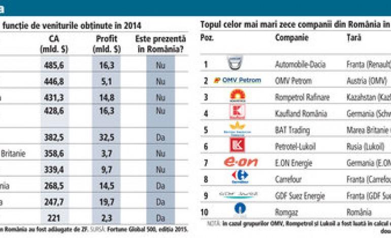 Topul celor mai mari companii din lume. Fiecare din primele 7 are venituri mai mari decat cifra de afaceri totala a companiilor din Romania