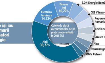 Cel mai dinamic segment din energie are un nou lider: Tinmar Ind pierde prima pozitie in favoarea Electrica in topul celor care aprind becul in economie