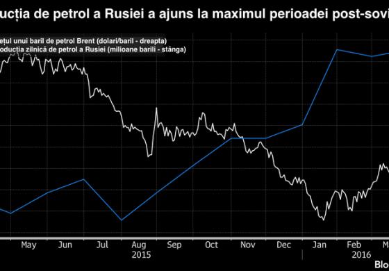 Majorarea productiei din Rusia si Iran replaseaza petrolul pe un trend descendent