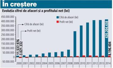 Ropharma isi propune sa treaca de pragul de 100 milioane de euro vanzari