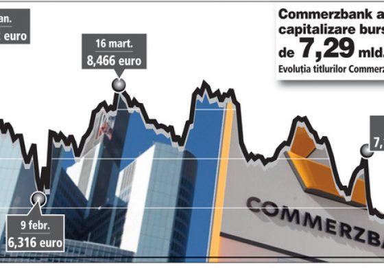 Actiunile bancii germane Commerzbank au scazut cu peste 40% de la inceputul acestui an