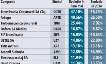 Cele mai profitabile acţiuni de la BVB