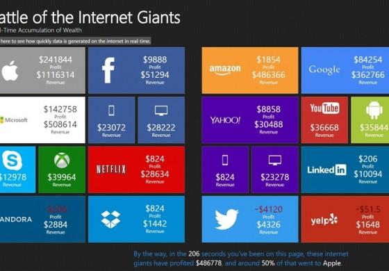 Cati bani castiga (sau pierd) in timp real marile companii de tehnologie