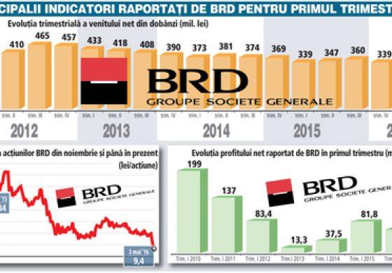 BRD a raportat profit de 63 mil. lei in T1, in scadere cu 23% fata de aceeasi perioada din 2015