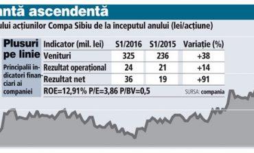 Compa Sibiu este subevaluata si este o oportunitate de investitii