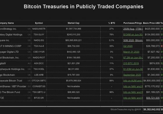 Aproape 600k Bitcoin sunt deținuți de companii cotate la bursă! Iată cum poți investi!