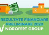 Norofert raportatează pentru 2020 o cifră de afaceri în creștere cu 64% și un profit net în creștere cu 36%